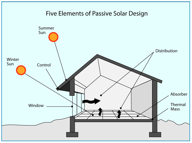Guide to Passive Solar Home Design